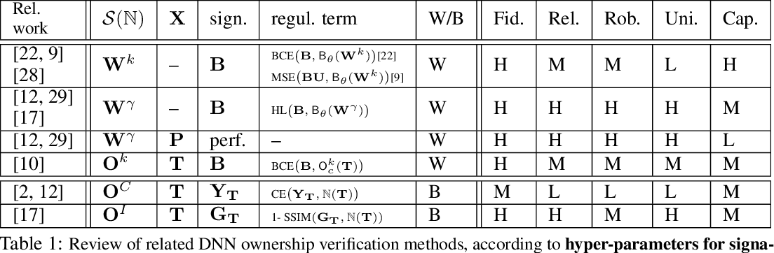 Figure 1 for FedIPR: Ownership Verification for Federated Deep Neural Network Models