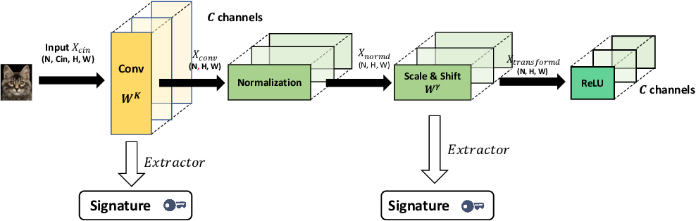 Figure 2 for FedIPR: Ownership Verification for Federated Deep Neural Network Models