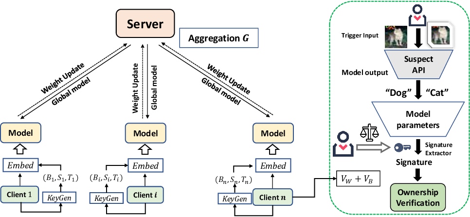 Figure 3 for FedIPR: Ownership Verification for Federated Deep Neural Network Models