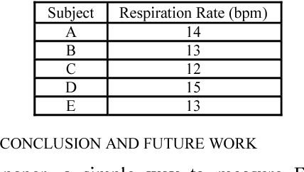 TABLE III RESPIRATION RATE MEASUREMENT FOR VARIOUS SUBJECT