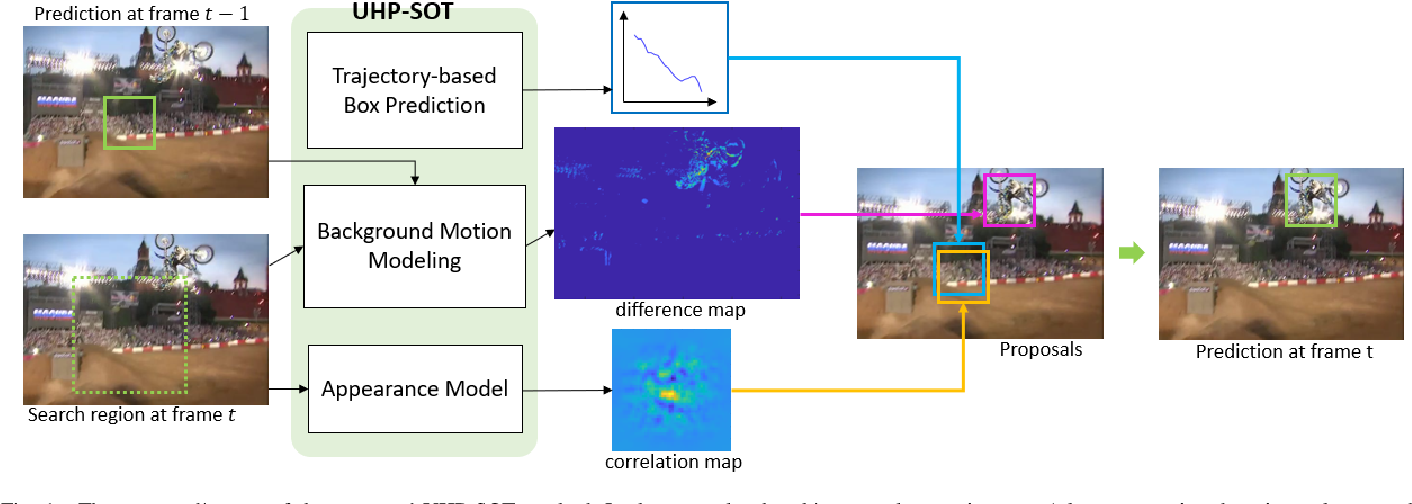 Figure 1 for UHP-SOT: An Unsupervised High-Performance Single Object Tracker