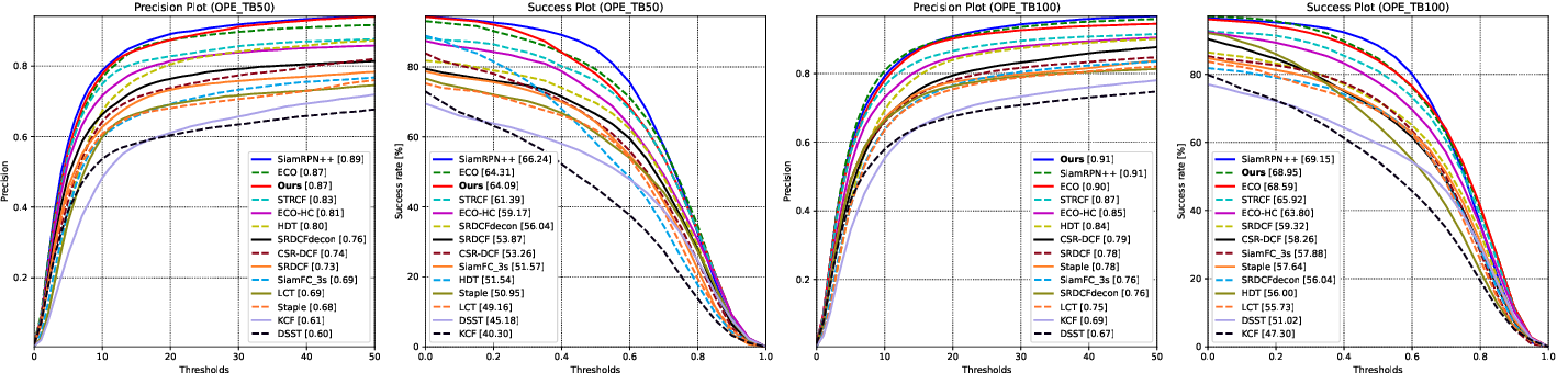 Figure 4 for UHP-SOT: An Unsupervised High-Performance Single Object Tracker