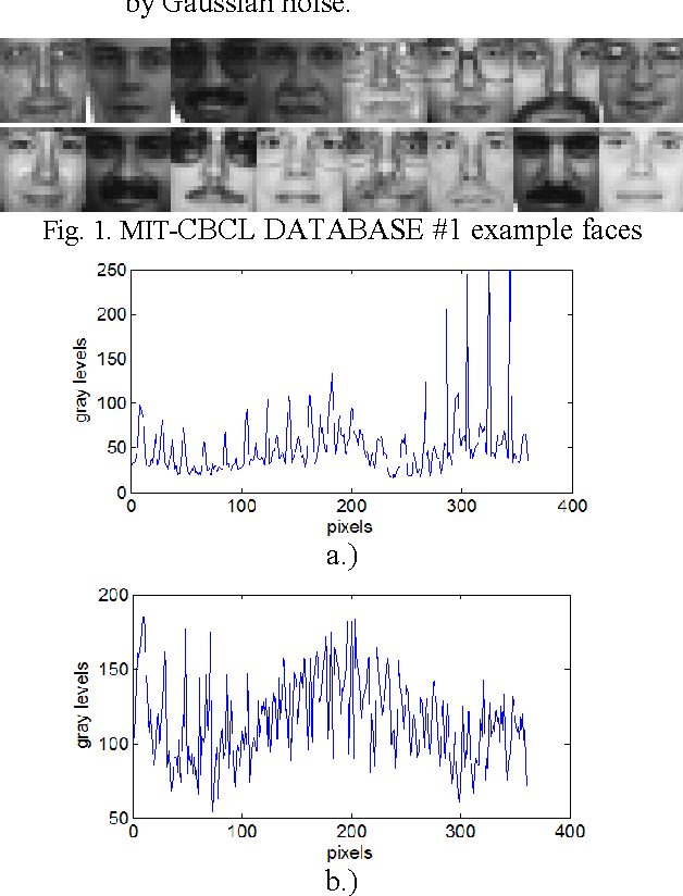 Novel Approaches For Face Recognition Template Matching Using