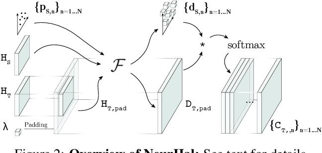 Figure 3 for Visual Correspondence Hallucination: Towards Geometric Reasoning