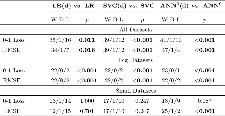 Figure 4 for On the Effectiveness of Discretizing Quantitative Attributes in Linear Classifiers