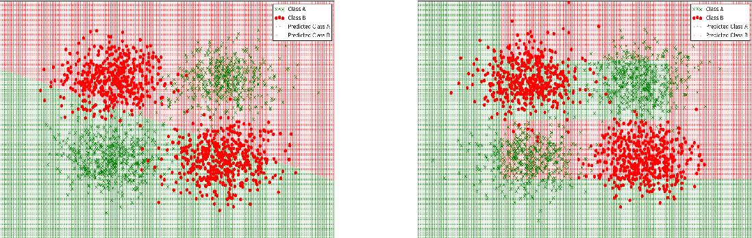 Figure 3 for On the Effectiveness of Discretizing Quantitative Attributes in Linear Classifiers