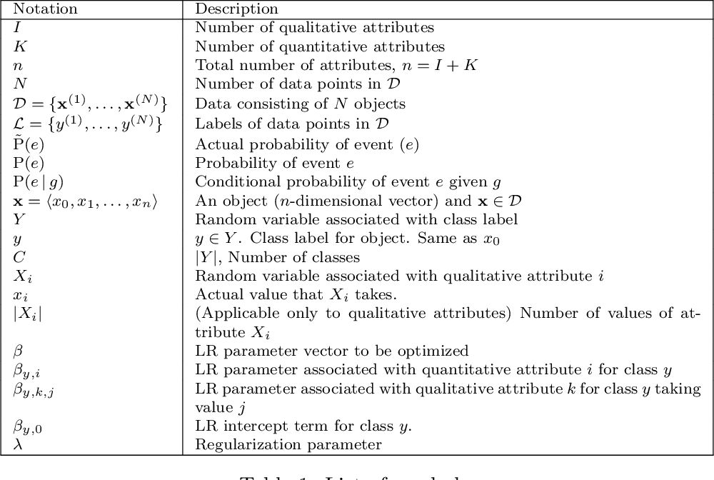 Figure 2 for On the Effectiveness of Discretizing Quantitative Attributes in Linear Classifiers