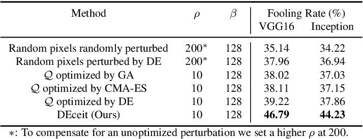 Figure 2 for One Sparse Perturbation to Fool them All, almost Always!