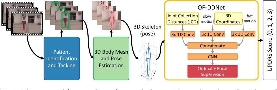 Figure 3 for Vision-based Estimation of MDS-UPDRS Gait Scores for Assessing Parkinson's Disease Motor Severity