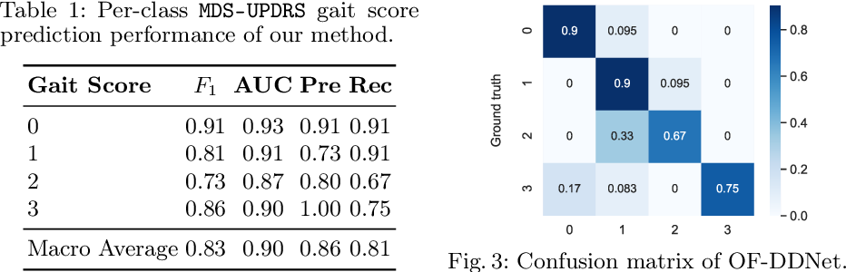 Figure 2 for Vision-based Estimation of MDS-UPDRS Gait Scores for Assessing Parkinson's Disease Motor Severity