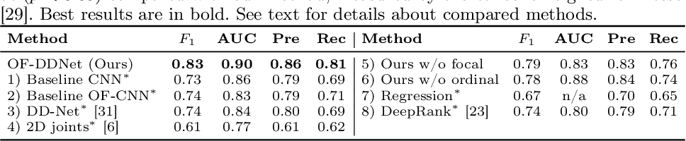 Figure 4 for Vision-based Estimation of MDS-UPDRS Gait Scores for Assessing Parkinson's Disease Motor Severity