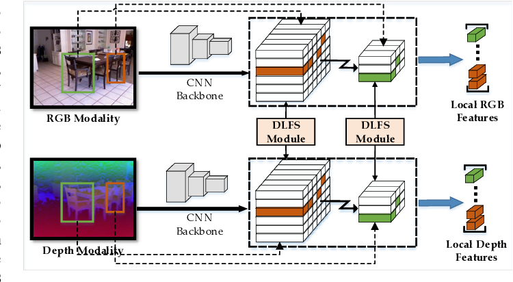 Figure 1 for ASK: Adaptively Selecting Key Local Features for RGB-D Scene Recognition