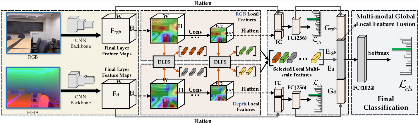Figure 3 for ASK: Adaptively Selecting Key Local Features for RGB-D Scene Recognition