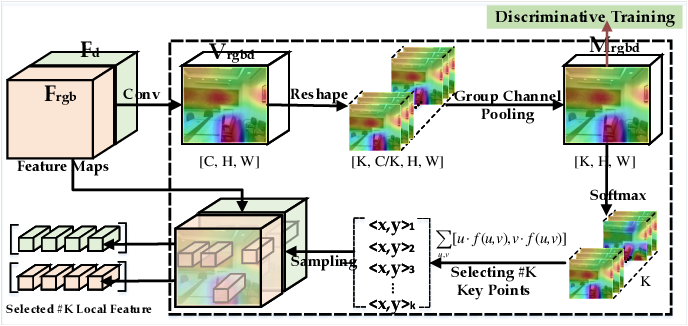 Figure 4 for ASK: Adaptively Selecting Key Local Features for RGB-D Scene Recognition
