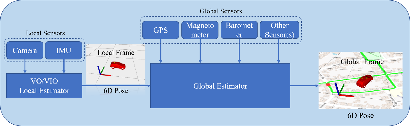 Figure 3 for A General Optimization-based Framework for Global Pose Estimation with Multiple Sensors