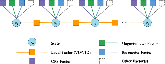 Figure 4 for A General Optimization-based Framework for Global Pose Estimation with Multiple Sensors