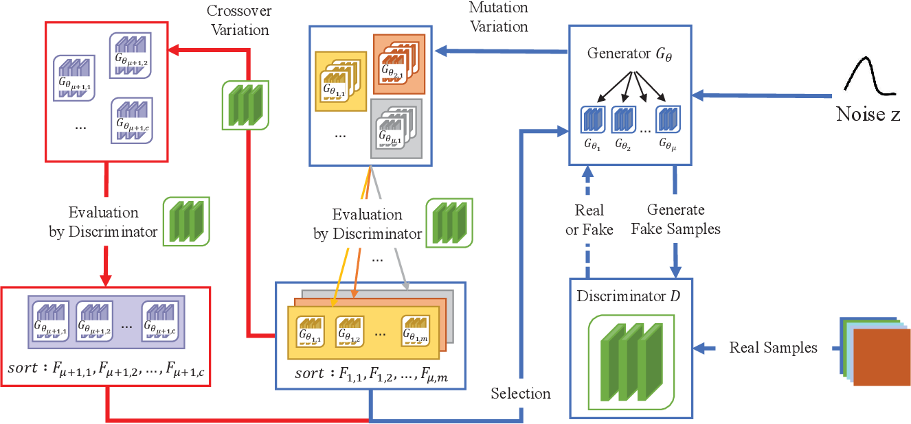 Figure 1 for Evolutionary Generative Adversarial Networks with Crossover Based Knowledge Distillation