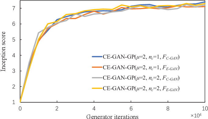 Figure 2 for Evolutionary Generative Adversarial Networks with Crossover Based Knowledge Distillation