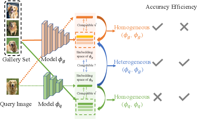 Figure 1 for Compatibility-aware Heterogeneous Visual Search