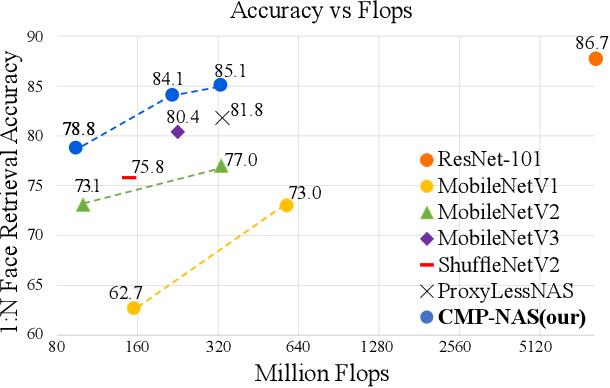 Figure 3 for Compatibility-aware Heterogeneous Visual Search
