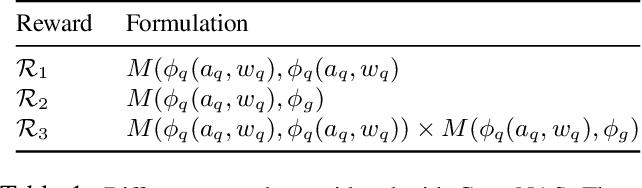 Figure 2 for Compatibility-aware Heterogeneous Visual Search