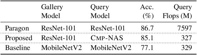 Figure 4 for Compatibility-aware Heterogeneous Visual Search