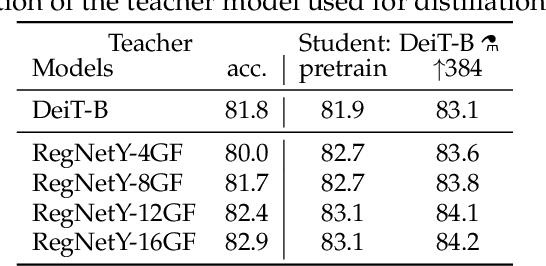 Figure 4 for Training data-efficient image transformers & distillation through attention