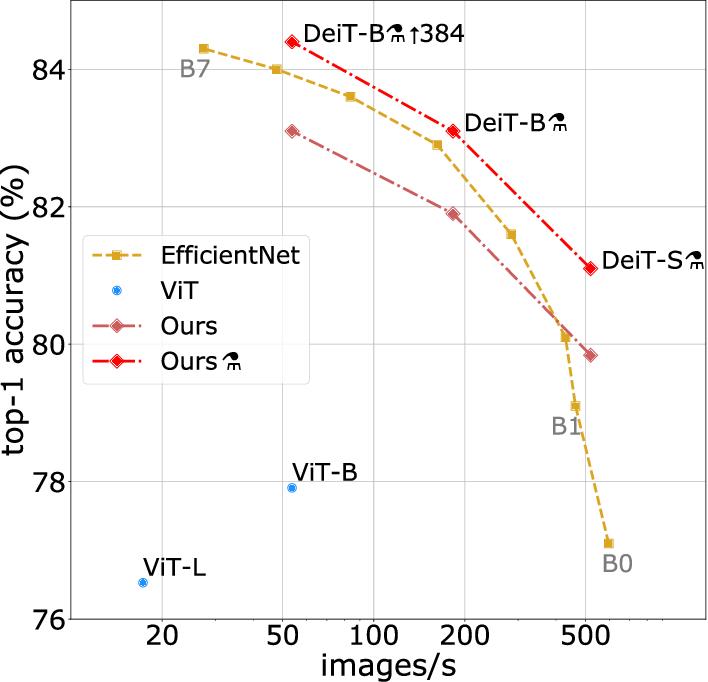 Figure 1 for Training data-efficient image transformers & distillation through attention