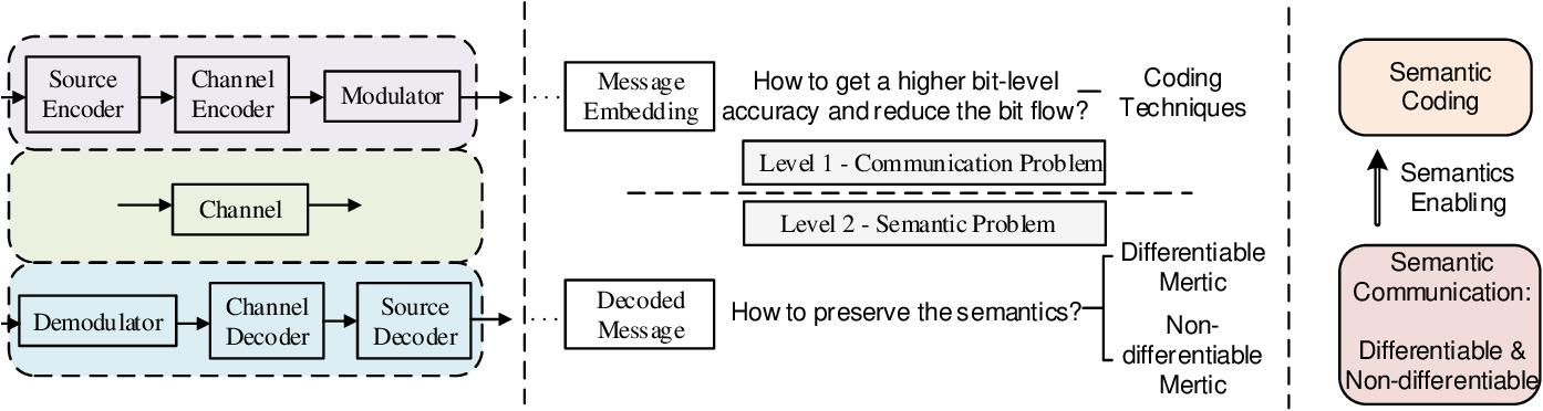 Figure 1 for Rethinking Modern Communication from Semantic Coding to Semantic Communication