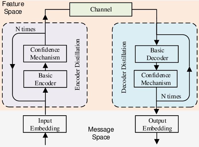 Figure 2 for Rethinking Modern Communication from Semantic Coding to Semantic Communication