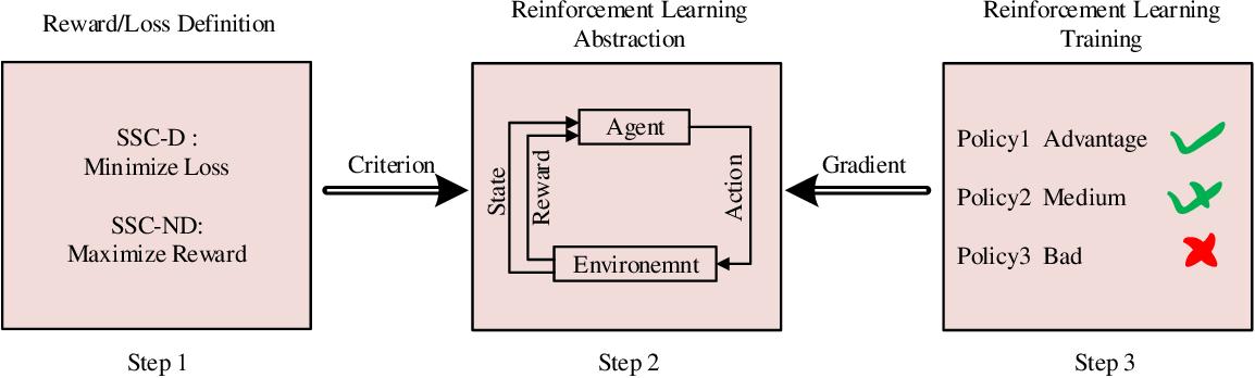 Figure 3 for Rethinking Modern Communication from Semantic Coding to Semantic Communication
