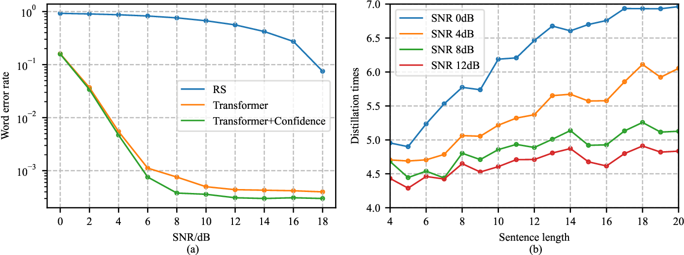 Figure 4 for Rethinking Modern Communication from Semantic Coding to Semantic Communication