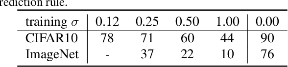 Figure 4 for Rethinking Randomized Smoothing for Adversarial Robustness