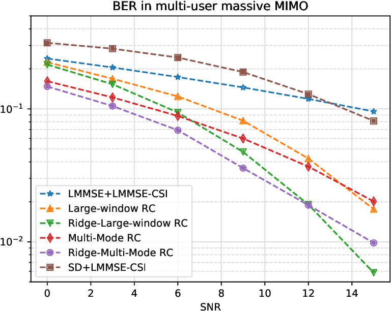 Figure 2 for Harnessing Tensor Structures -- Multi-Mode Reservoir Computing and Its Application in Massive MIMO