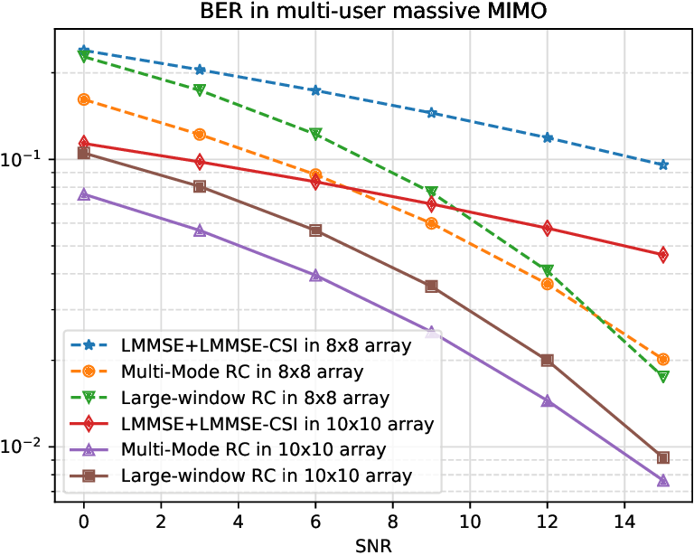 Figure 3 for Harnessing Tensor Structures -- Multi-Mode Reservoir Computing and Its Application in Massive MIMO