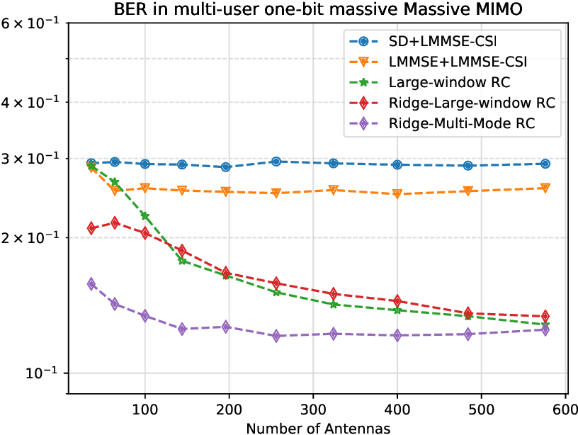 Figure 4 for Harnessing Tensor Structures -- Multi-Mode Reservoir Computing and Its Application in Massive MIMO