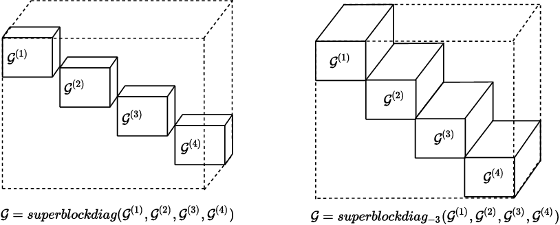 Figure 1 for Harnessing Tensor Structures -- Multi-Mode Reservoir Computing and Its Application in Massive MIMO