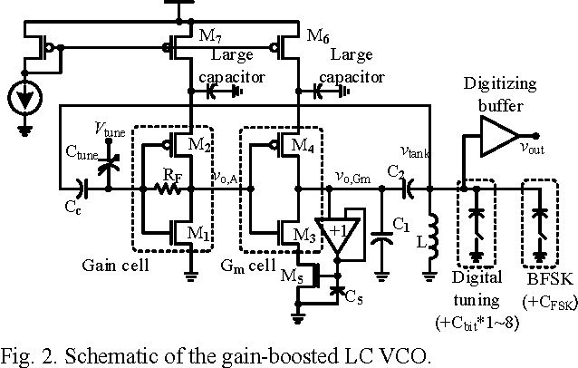 Figure 2 from A low-power FSK/OOK transmitter for 915 MHz