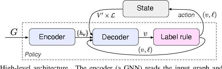 Figure 3 for Learning Combinatorial Node Labeling Algorithms
