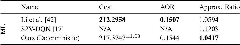 Figure 4 for Learning Combinatorial Node Labeling Algorithms