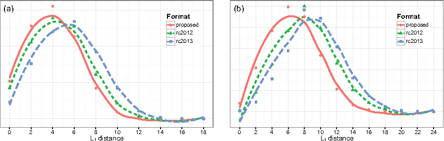 Figure 4 for Simulation leagues: Analysis of competition formats