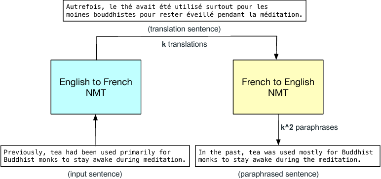 Figure 3 for QANet: Combining Local Convolution with Global Self-Attention for Reading Comprehension
