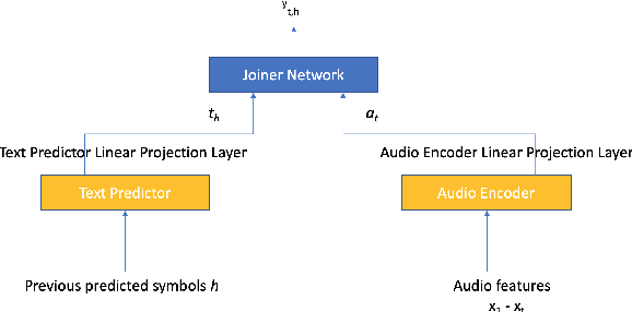 Figure 1 for RNN-T For Latency Controlled ASR With Improved Beam Search