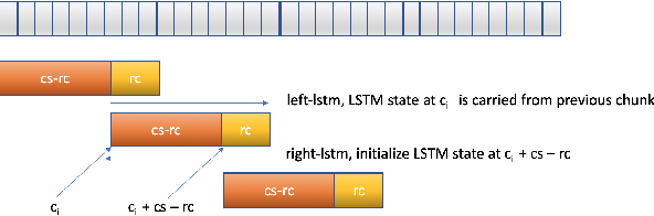 Figure 3 for RNN-T For Latency Controlled ASR With Improved Beam Search