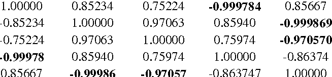 Table 1. The correlation matrix between the 5 parameters for 600,000[m] orbital altitude