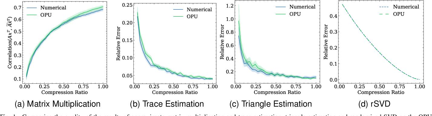 Figure 1 for Photonic co-processors in HPC: using LightOn OPUs for Randomized Numerical Linear Algebra