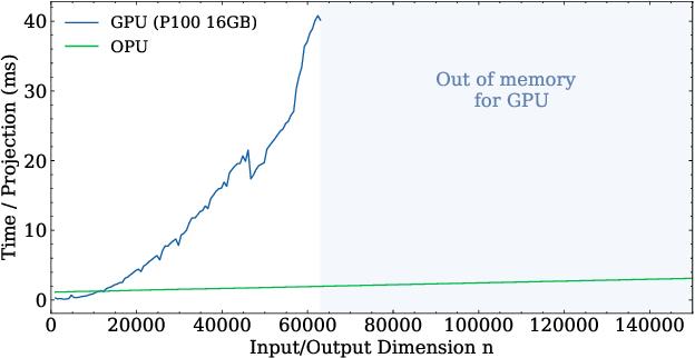 Figure 2 for Photonic co-processors in HPC: using LightOn OPUs for Randomized Numerical Linear Algebra