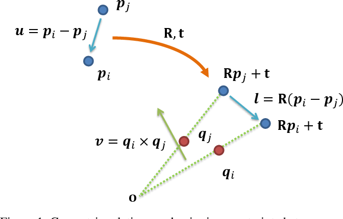 Figure 1 for A Novel Method for the Absolute Pose Problem with Pairwise Constraints