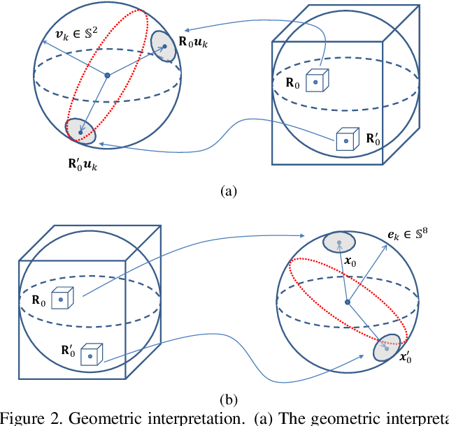 Figure 2 for A Novel Method for the Absolute Pose Problem with Pairwise Constraints