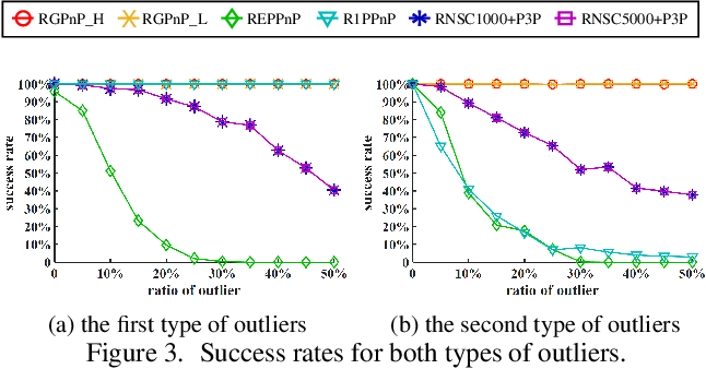 Figure 3 for A Novel Method for the Absolute Pose Problem with Pairwise Constraints